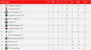 The League table as it stands today.