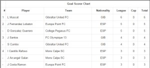 Muscat and Cumbo riding high in the goal scoring charts!