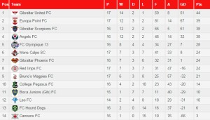 Second Division League Table as of 19:00 15-3-2015